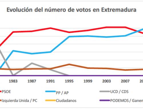Extremadura ha elegido 34.325 concejales y 4.057 alcaldes en 40 años de elecciones municipales