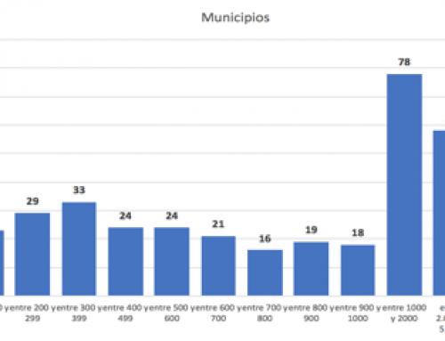 El 84,2% de los municipios extremeños ha perdido población en el siglo XXI
