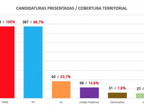 Más de la mitad de los ayuntamientos extremeños sólo se disputarán entre PP y PSOE el 26M