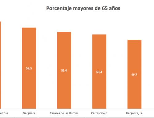 109 municipios extremeños cuentan con un tercio de su población con una edad superior a los 65 años