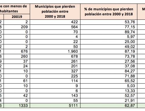 Uno de cada tres municipios españoles ha perdido más del 25% de su población en el siglo XXI