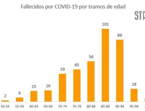 Los mayores de 65 años suponen el 94,05% de las víctimas por Covid19 en Extremadura