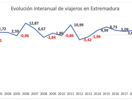 Los alojamientos extremeños perdieron más de 2 millones de pernoctaciones en 2020 por la pandemia